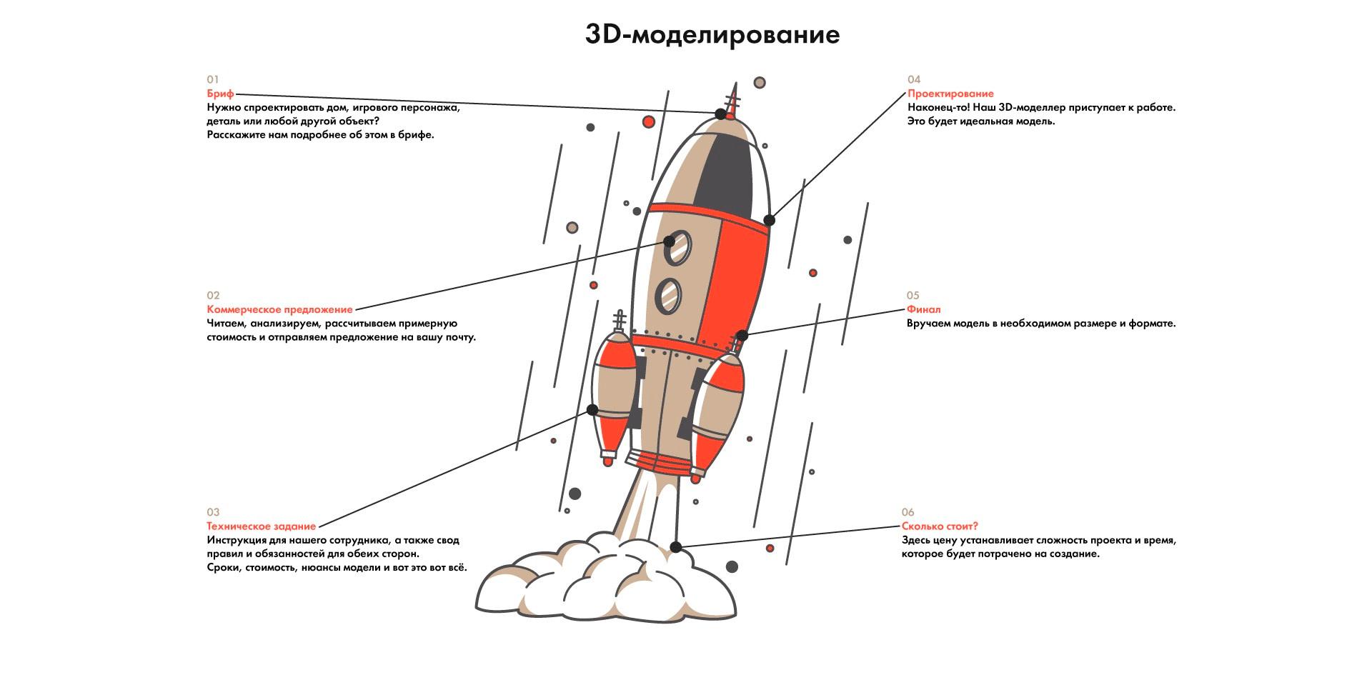 Схема создания 3D-моделей