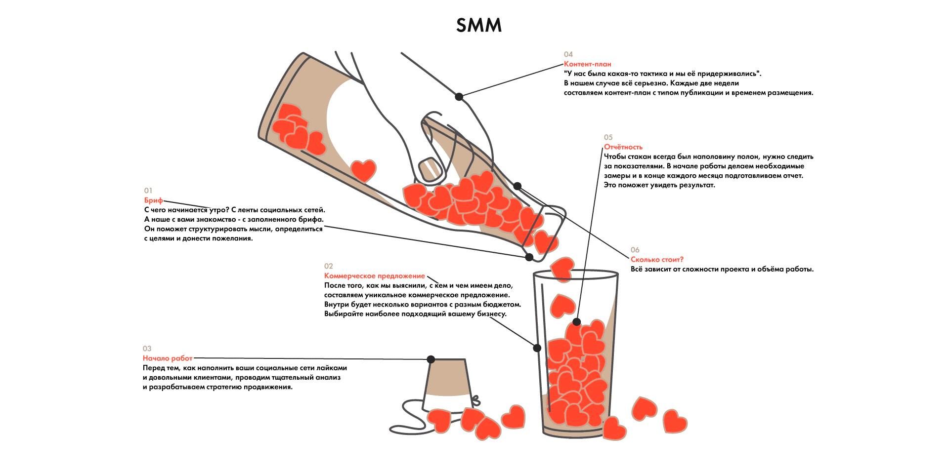 Схема нашей работы в SMM