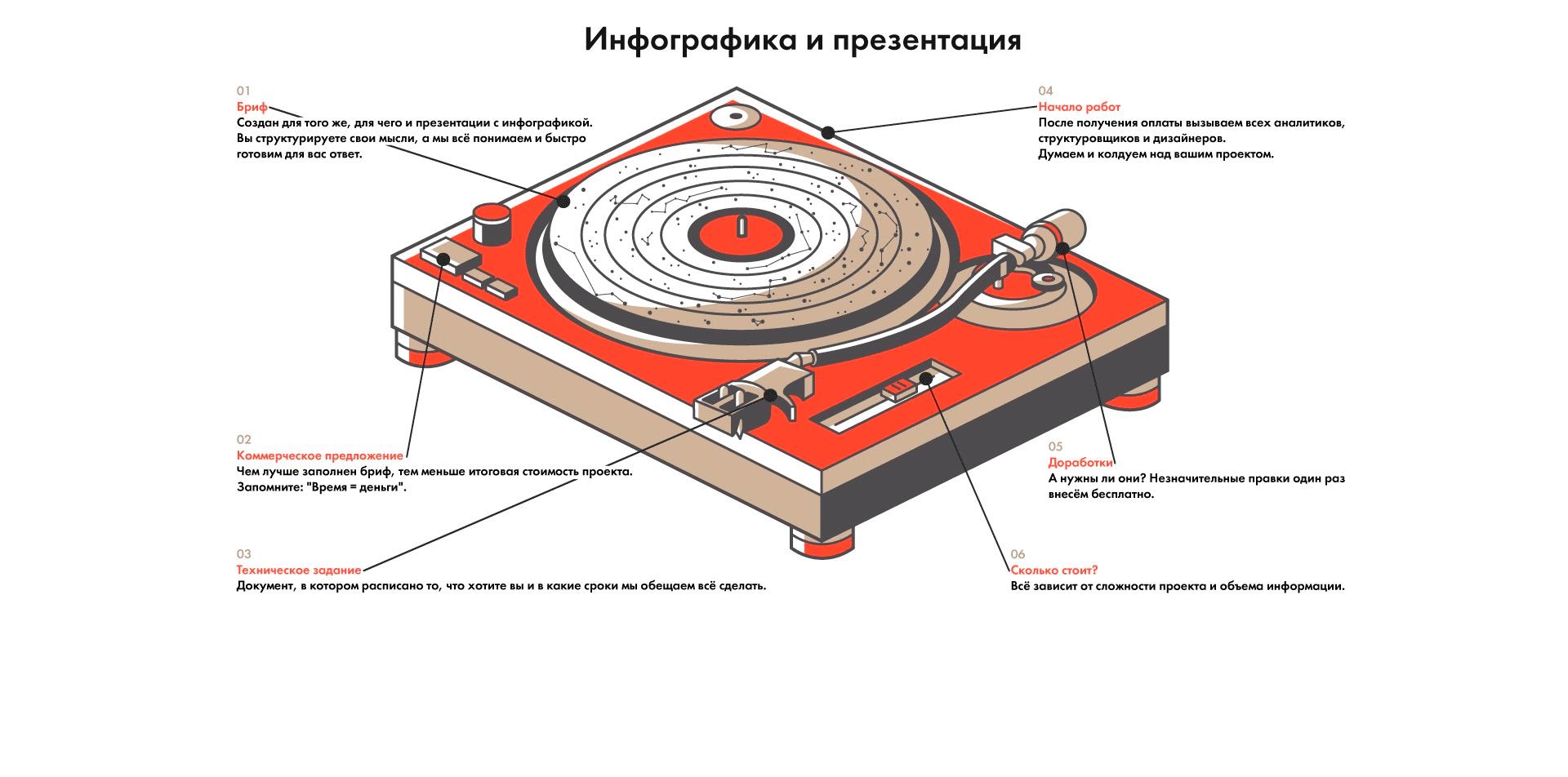 Схема работы при создании презентации и графиков