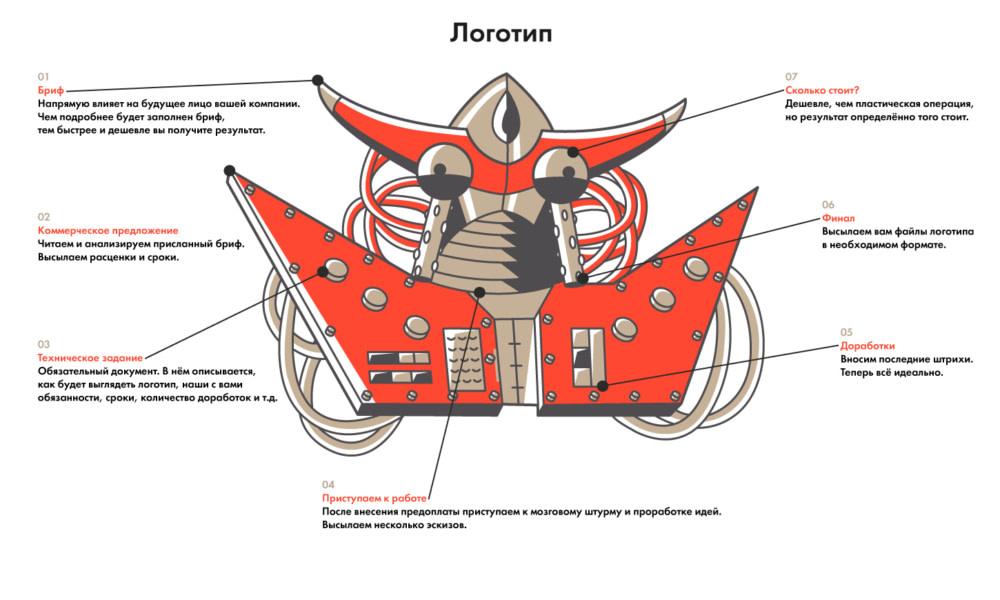 Этапы работы при создании логотипа