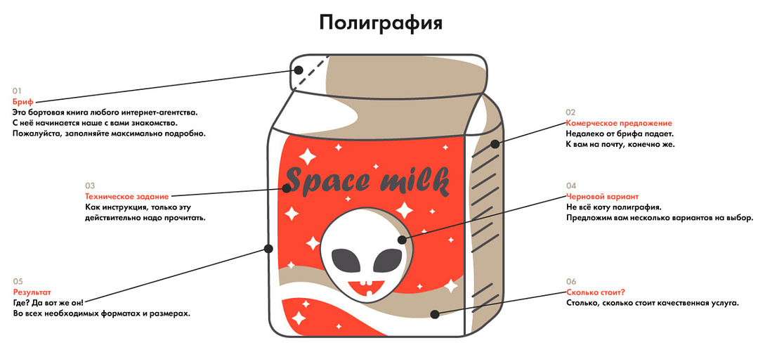 Как разрабатывается дизайн полиграфии