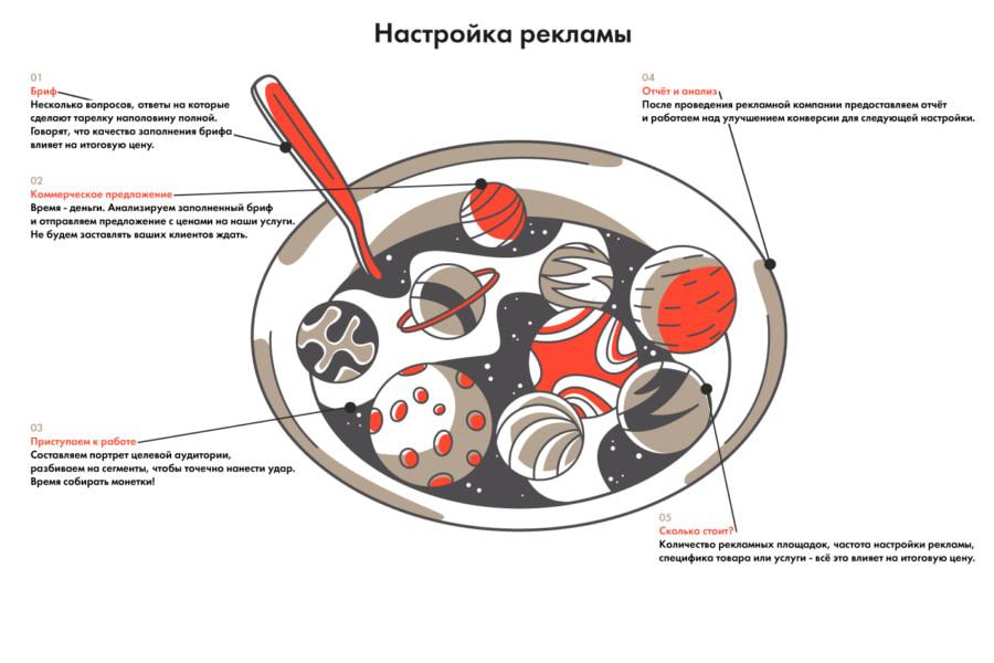 Настройка рекламы в Google, Yandex и социальных сетях